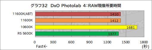 画像集#040のサムネイル/6コアCPU対決レビュー「Core i5-11600K」対「Ryzen 5 5600X」。ゲームに向いた6コアCPUはどっちだ?