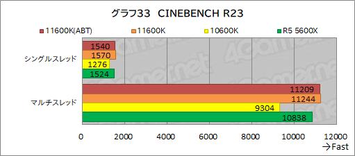 画像集#041のサムネイル/6コアCPU対決レビュー「Core i5-11600K」対「Ryzen 5 5600X」。ゲームに向いた6コアCPUはどっちだ?