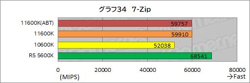 画像集#042のサムネイル/6コアCPU対決レビュー「Core i5-11600K」対「Ryzen 5 5600X」。ゲームに向いた6コアCPUはどっちだ?