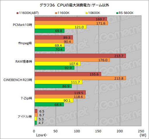 画像集#044のサムネイル/6コアCPU対決レビュー「Core i5-11600K」対「Ryzen 5 5600X」。ゲームに向いた6コアCPUはどっちだ?