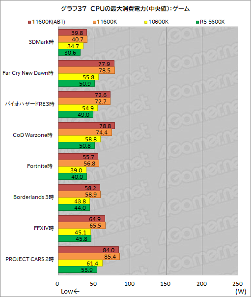 画像集#045のサムネイル/6コアCPU対決レビュー「Core i5-11600K」対「Ryzen 5 5600X」。ゲームに向いた6コアCPUはどっちだ?