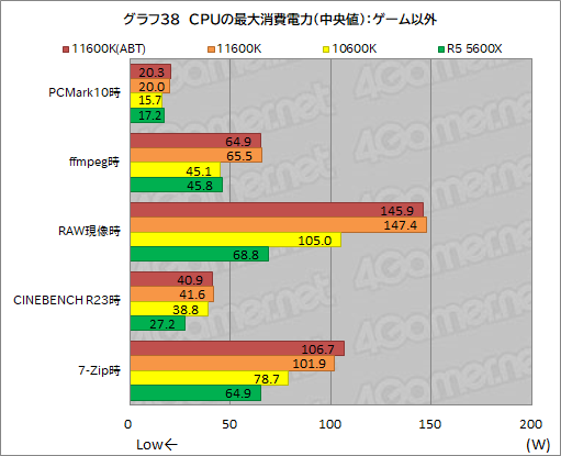 画像集#046のサムネイル/6コアCPU対決レビュー「Core i5-11600K」対「Ryzen 5 5600X」。ゲームに向いた6コアCPUはどっちだ?