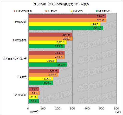 画像集#048のサムネイル/6コアCPU対決レビュー「Core i5-11600K」対「Ryzen 5 5600X」。ゲームに向いた6コアCPUはどっちだ?