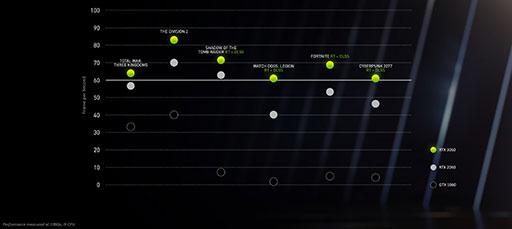 画像集#006のサムネイル/西川善司の3DGE:RTX 2080 SUPER超えのミドルクラスGPU「GeForce RTX 3060」とノートPC向けGeForce RTX 30のポイントはどこに?