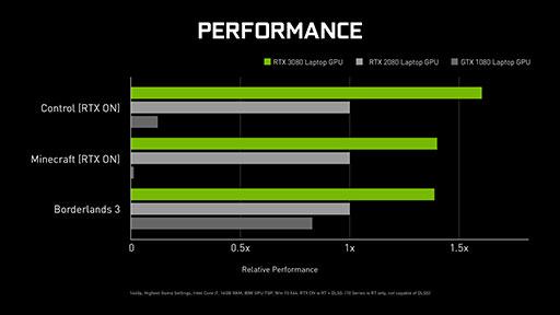 画像集#010のサムネイル/西川善司の3DGE:RTX 2080 SUPER超えのミドルクラスGPU「GeForce RTX 3060」とノートPC向けGeForce RTX 30のポイントはどこに?