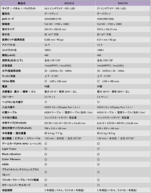 画像(014)BenQ,ゲーマー向けディスプレイの新ブランド「MOBIUZ」第1弾製品を国内発売。27型および24.5型フルHDモデルを用意