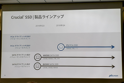Crucialブランド初のNVMe SSD「Crucial P1 SSD」が10月27日発売。エントリー市場向けに「手ごろな価格で大容量」を目指す