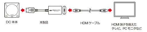 画像(002)ドリームキャストの映像をHDMIに変換するアダプターが2月5日に発売