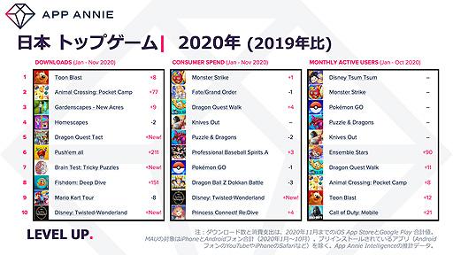 画像集#002のサムネイル/App Annie,スマホアプリから振り返る2020年の消費者動向を発表。世界全体のアプリ総ダウンロード数は1300億を突破する見込み