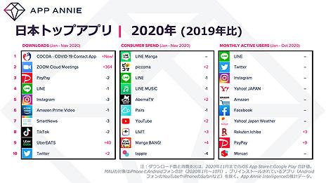 画像集#003のサムネイル/App Annie,スマホアプリから振り返る2020年の消費者動向を発表。世界全体のアプリ総ダウンロード数は1300億を突破する見込み