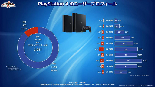 PS4,ユーザ男女比,グラフ