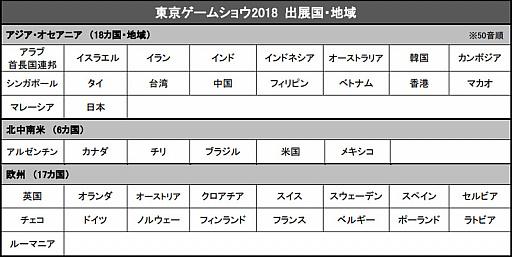 画像集#001のサムネイル/[TGS 2018]過去最大規模の出展者数と小間数の「東京ゲームショウ2018」が幕張メッセで本日開幕。果たしてどのような情報が飛び出すのか