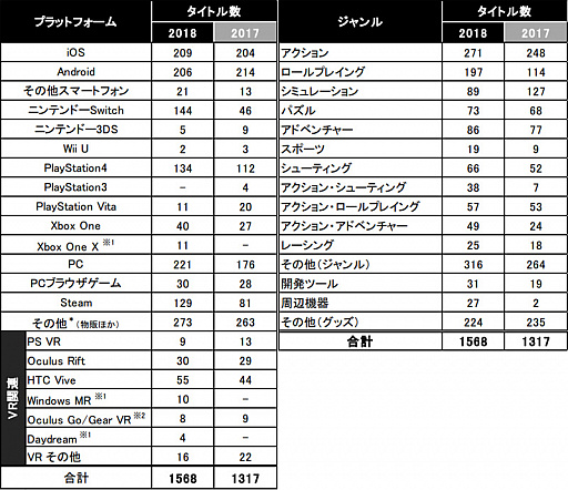 画像集#002のサムネイル/[TGS 2018]過去最大規模の出展者数と小間数の「東京ゲームショウ2018」が幕張メッセで本日開幕。果たしてどのような情報が飛び出すのか