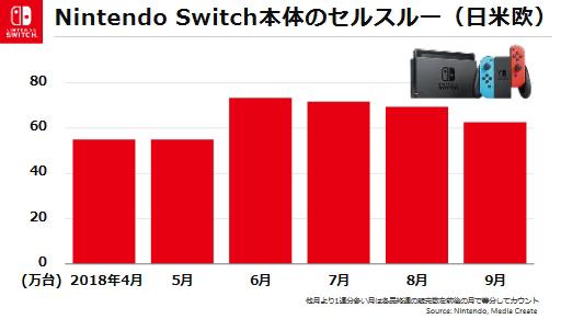 f46f694d4378f 任天堂の2019年3月期第2四半期は前年同期比で増収増益。Switchのビジネス ...