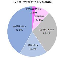 「クラウドゲーム」のプレイに興味のあるゲームプレイヤーは11.7%。ゲームエイジ総研が意識調査の結果 ...