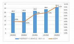 中国ゲーム産業の第三四半期は,総売上げ約9077億円。約70%はスマホゲームが占めるという結果に