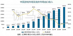 成長から成熟へ。それでもまだ伸びる中国ゲーム市場全体の2019年の売り上げは4.7兆円。キーワードは「スマホゲーム」と「海外売り上げ」