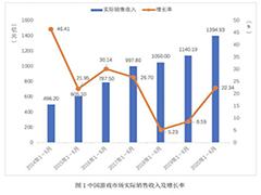 中国ゲーム産業の上半期売り上げは約2.1兆円。海外での売り上げにおける日本の貢献は約23%