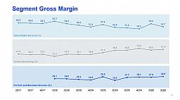 画像(005)世間を賑わせるテンセントの2020年第二四半期は,1.8兆円の売り上げで4640億円の利益。米国の制裁措置の影響は非常に限定的