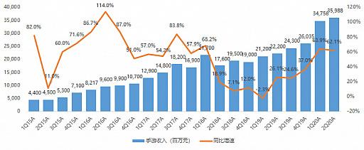 画像(006)世間を賑わせるテンセントの2020年第二四半期は,1.8兆円の売り上げで4640億円の利益。米国の制裁措置の影響は非常に限定的