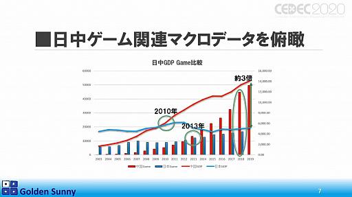 画像(004)[CEDEC 2020]日本人よ,このままでいいのか? 日中ゲーム開発の現状や,日本のゲーム開発者が進むべき道が熱い思いで語られた講演をレポート