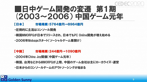 画像(006)[CEDEC 2020]日本人よ,このままでいいのか? 日中ゲーム開発の現状や,日本のゲーム開発者が進むべき道が熱い思いで語られた講演をレポート