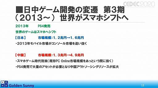 画像(008)[CEDEC 2020]日本人よ,このままでいいのか? 日中ゲーム開発の現状や,日本のゲーム開発者が進むべき道が熱い思いで語られた講演をレポート