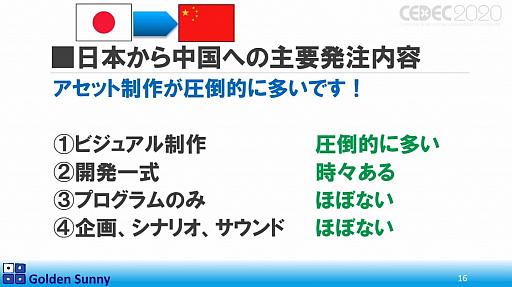 画像(012)[CEDEC 2020]日本人よ,このままでいいのか? 日中ゲーム開発の現状や,日本のゲーム開発者が進むべき道が熱い思いで語られた講演をレポート