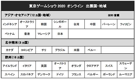 画像集#005のサムネイル/[TGS 2020]東京ゲームショウ2020 オンラインには34の国と地域から424の企業/団体が出展。公式番組は本日20時より順次配信開始