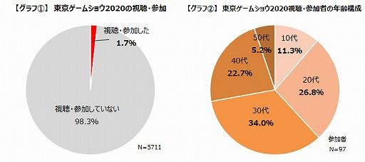 画像集#003のサムネイル/「TGS 2020」オンライン開催の参加者満足度は85%以上。一方でデメリットも浮き彫りに