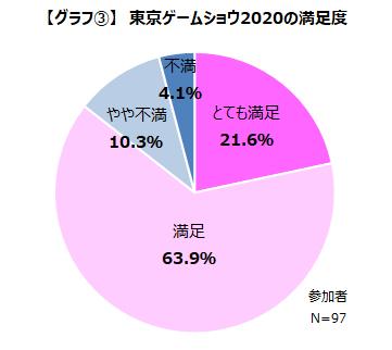 画像集#005のサムネイル/「TGS 2020」オンライン開催の参加者満足度は85%以上。一方でデメリットも浮き彫りに