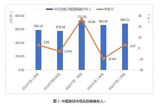 画像集#002のサムネイル/中国ゲーム市場,第3四半期の総売り上げは約1.09兆円で前年同期比+15.7%。ユーザー規模の鈍化と対照的