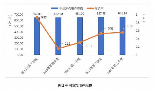 画像集#003のサムネイル/中国ゲーム市場,第3四半期の総売り上げは約1.09兆円で前年同期比+15.7%。ユーザー規模の鈍化と対照的