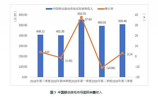 画像集#004のサムネイル/中国ゲーム市場,第3四半期の総売り上げは約1.09兆円で前年同期比+15.7%。ユーザー規模の鈍化と対照的
