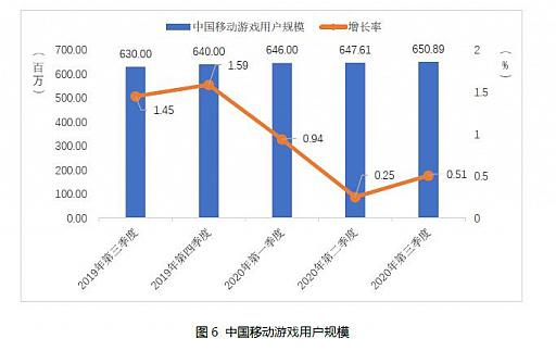 画像集#005のサムネイル/中国ゲーム市場,第3四半期の総売り上げは約1.09兆円で前年同期比+15.7%。ユーザー規模の鈍化と対照的