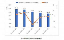 画像集#007のサムネイル/中国ゲーム市場,第3四半期の総売り上げは約1.09兆円で前年同期比+15.7%。ユーザー規模の鈍化と対照的