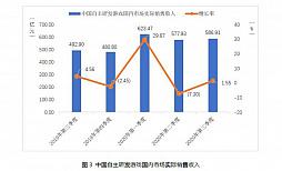 画像集#008のサムネイル/中国ゲーム市場,第3四半期の総売り上げは約1.09兆円で前年同期比+15.7%。ユーザー規模の鈍化と対照的