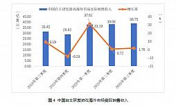 画像集#009のサムネイル/中国ゲーム市場,第3四半期の総売り上げは約1.09兆円で前年同期比+15.7%。ユーザー規模の鈍化と対照的