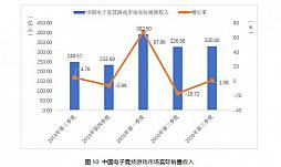 画像集#010のサムネイル/中国ゲーム市場,第3四半期の総売り上げは約1.09兆円で前年同期比+15.7%。ユーザー規模の鈍化と対照的