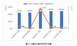 画像集#011のサムネイル/中国ゲーム市場,第3四半期の総売り上げは約1.09兆円で前年同期比+15.7%。ユーザー規模の鈍化と対照的