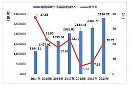 画像集#002のサムネイル/ついに市場規模が6兆円に。さらなる躍進を遂げた2020年の中国ゲーム市場は,アメリカと日本が重要な2国に