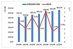 画像集#003のサムネイル/ついに市場規模が6兆円に。さらなる躍進を遂げた2020年の中国ゲーム市場は,アメリカと日本が重要な2国に