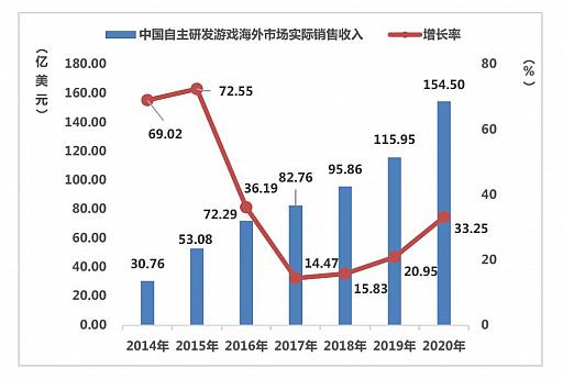 画像集#004のサムネイル/ついに市場規模が6兆円に。さらなる躍進を遂げた2020年の中国ゲーム市場は,アメリカと日本が重要な2国に