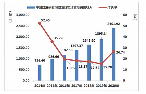 画像集#005のサムネイル/ついに市場規模が6兆円に。さらなる躍進を遂げた2020年の中国ゲーム市場は,アメリカと日本が重要な2国に