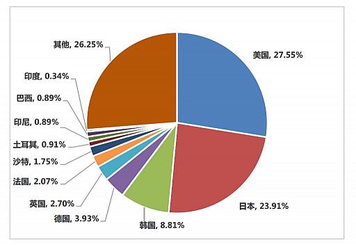 画像集#006のサムネイル/ついに市場規模が6兆円に。さらなる躍進を遂げた2020年の中国ゲーム市場は,アメリカと日本が重要な2国に