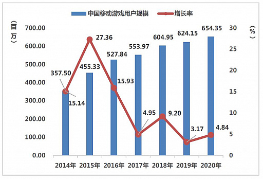 画像集#007のサムネイル/ついに市場規模が6兆円に。さらなる躍進を遂げた2020年の中国ゲーム市場は,アメリカと日本が重要な2国に
