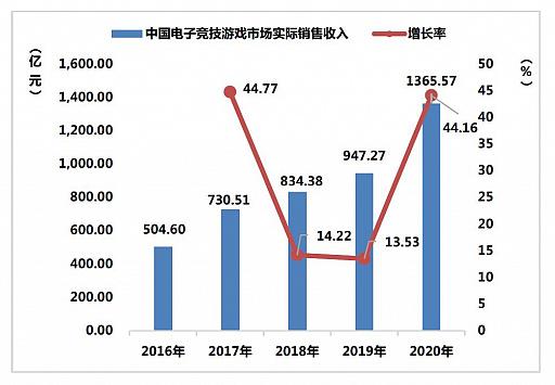 画像集#008のサムネイル/ついに市場規模が6兆円に。さらなる躍進を遂げた2020年の中国ゲーム市場は,アメリカと日本が重要な2国に