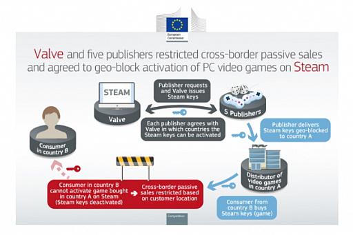 画像集#003のサムネイル/Valveのほかパブリッシャ5社,欧州経済領域での独禁法違反により,EUから総額約10億円の罰金を科される