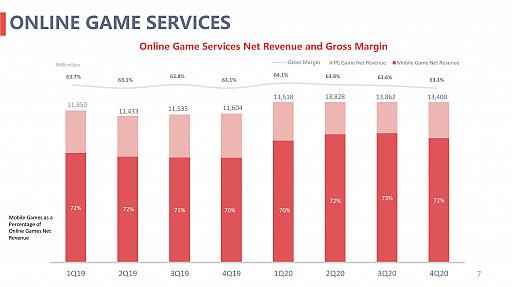 画像集#003のサムネイル/NetEaseが2020年度の決算報告を公開。年間売り上げ約1.2兆円,海外パブリッシングをより積極的に