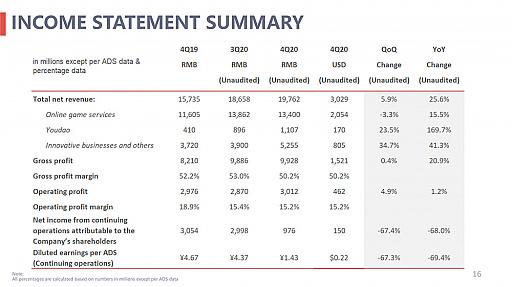 画像集#005のサムネイル/NetEaseが2020年度の決算報告を公開。年間売り上げ約1.2兆円,海外パブリッシングをより積極的に